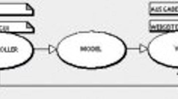 Extension-Entwicklung neu durchdacht: TYPO3 und das MVC- Konzept