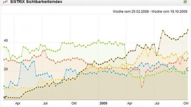 Suchmaschinen-Marketing: Vier SEO-Tools unter der Lupe