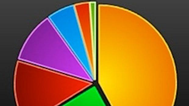 Das Internet 2010 in Zahlen