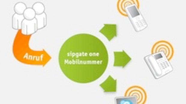Sipgate One: Eine Telefonnummer für alles