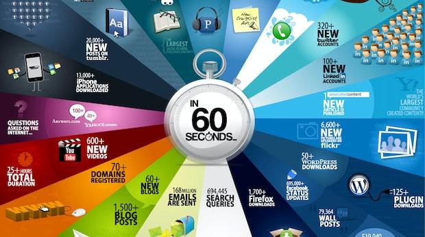 Infografik: Das passiert in 60 Sekunden im Internet