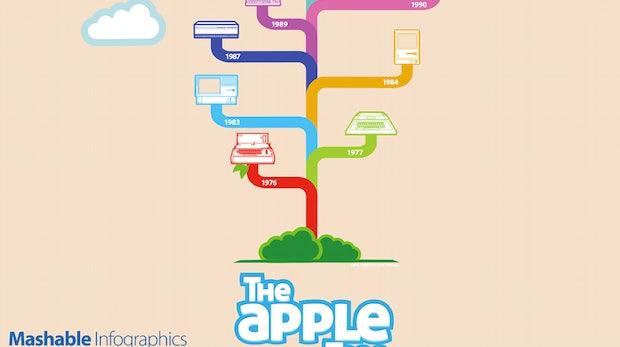 Infografik: 35 Jahre Apple-Design
