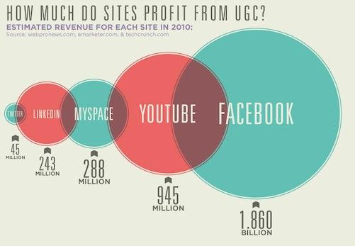 Social Media: Wer verdient wie viel an deinem Content?