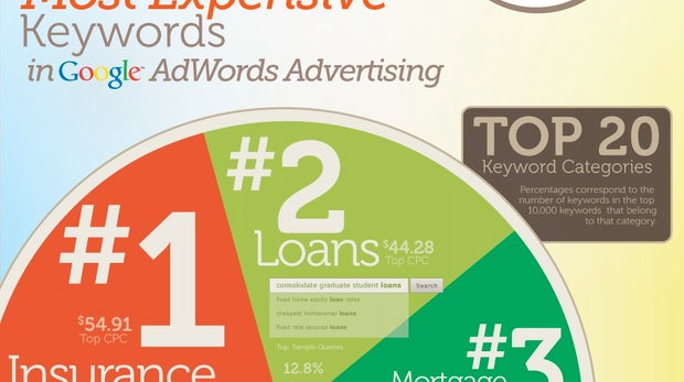 Die teuersten AdWords-Keywords