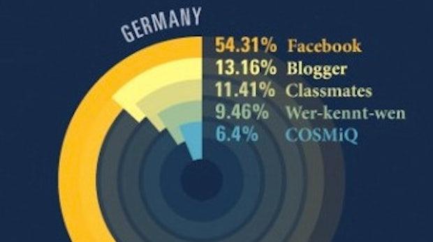 Social Networks: Ländervergleich der beliebtesten Netzwerke