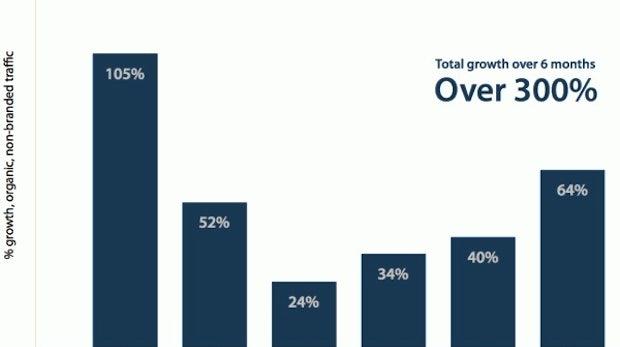 SEO: Zahlen und Fakten zum Effekt von Optimierungen
