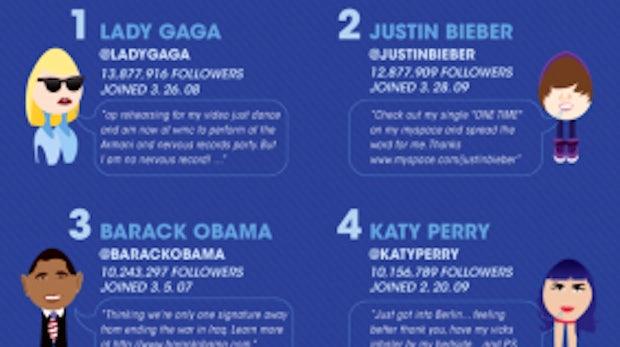 Twitter: Erstaunliche Fakten zum Kurznachrichtendienst