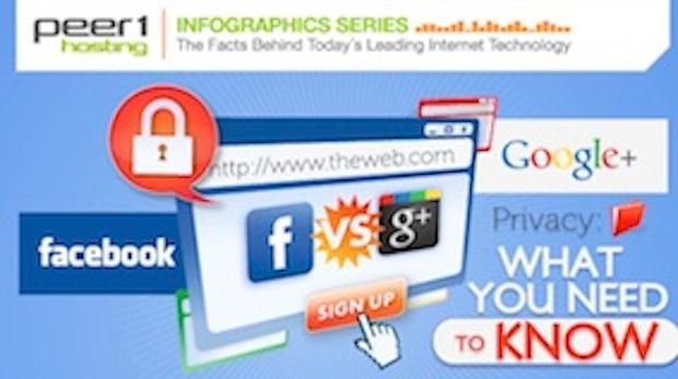 Facebook vs. Google+: Was ihr über die Privatsphäre wissen müsst