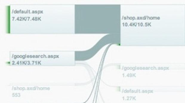 Google Analytics bekommt neue Klickpfad-Visualisierungen