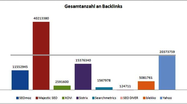 Der Wettstreit der SEO-Backlink-Tools ist eröffnet