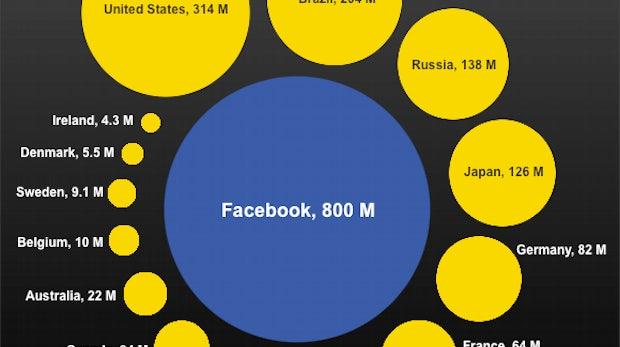 Facebook ist jetzt größer als Europa und Russland zusammen
