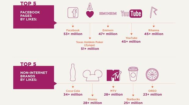 Facebook in vielen Zahlen