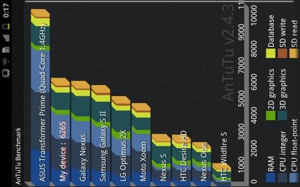 http://t3n.de/news/wp-content/uploads/2011/12/Samsung-Galaxy-Note-AnTuTu-243-595x371.jpg
