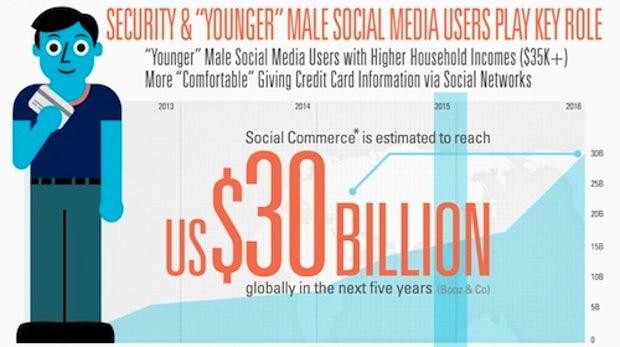 Social Commerce: Warum Shops bei Facebook nicht durchstarten