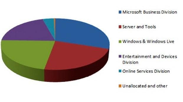 Google, Apple und Microsoft: Woher kommen die Milliarden? [Grafik]