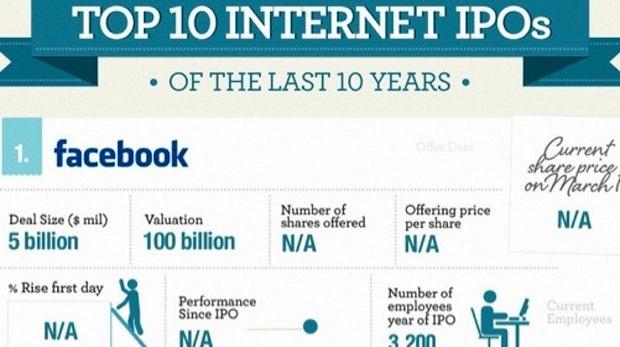 Die 10 größten Tech-Börsengänge der vergangenen Dekade