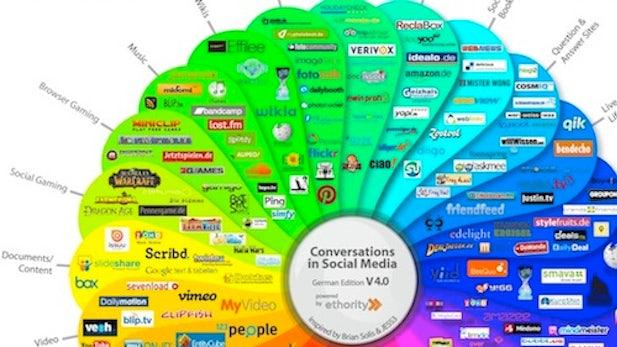 Social Media Prisma 4.0: So sieht die deutschsprachige Social-Media-Landschaft aus