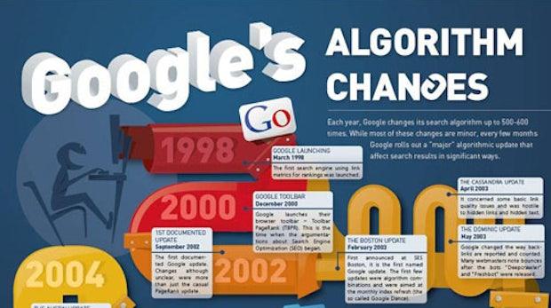 SEO: Googles Suchalgorithmus zwischen 1998 und 2012