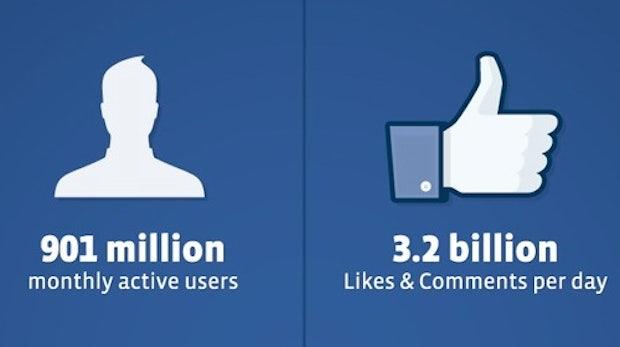 Facebook vor dem Börsengang: 900 Mio Nutzer, weniger Wachstum und doch keine Krise