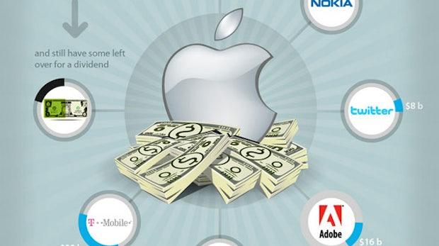 Apples Marktmacht in Zahlen