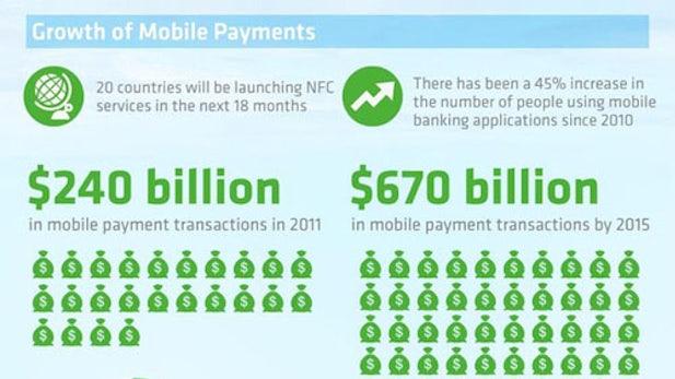 Mobile Payment heute und in Zukunft