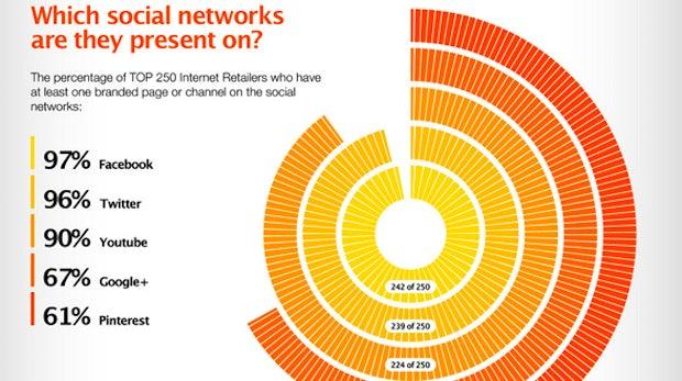 Das sind die 250 größten Online-Händler im Social Web