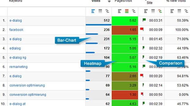 Google Analytics: Daten mit Chrome-Plugin aufhübschen