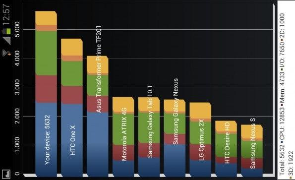 http://t3n.de/news/wp-content/uploads/2012/06/Samsung-Galaxy-S3-Quadrant-Benchmark-595x363.jpg
