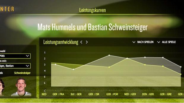 Social TV zur EM 2012: Sport und Social Media finden zueinander