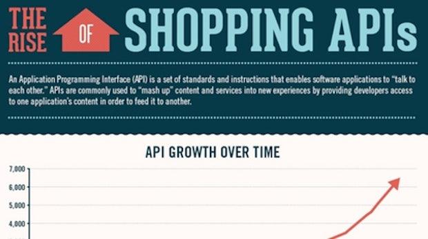 Shopping APIs im Überblick