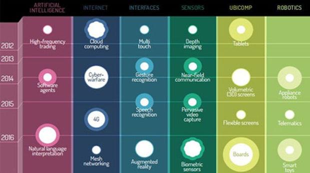 5G, Cyberwar, Neuro-Informatik: Entwicklung der Technik in den nächsten 30 Jahren
