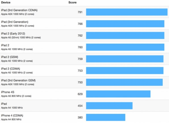 http://t3n.de/news/wp-content/uploads/2012/09/iphone-5-benchmark-1-595x431.png