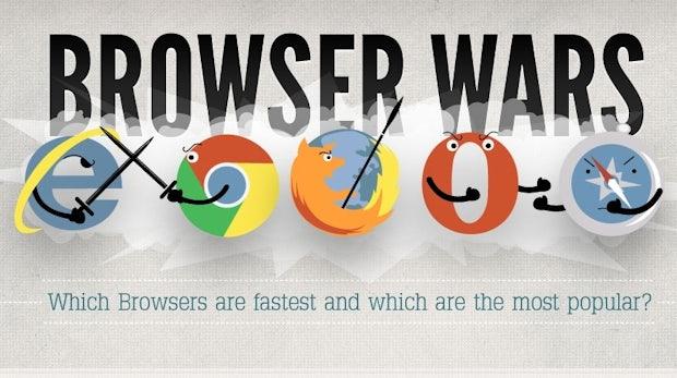 Die schnellsten Browser für Windows und Mac, Desktop und Mobile
