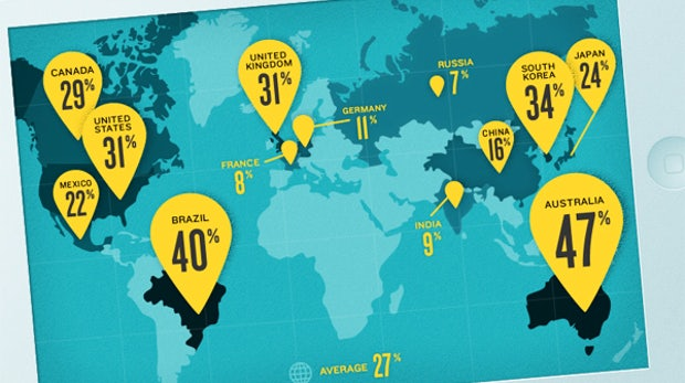 E-Commerce: 27 Prozent des Traffics kommt von mobilen Geräten