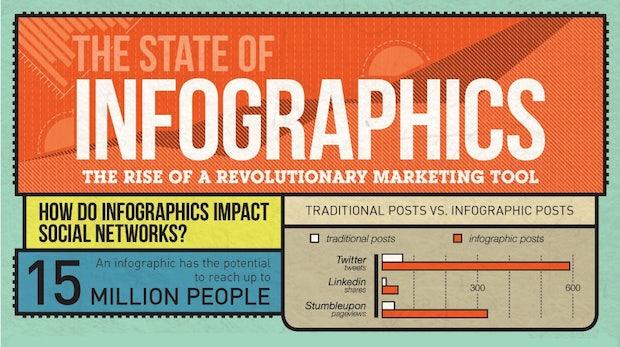 Warum Infografiken unter Marketern so beliebt sind