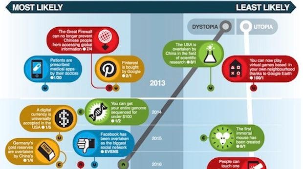 40 Vorhersagen für die Technik der nächsten 150 Jahre