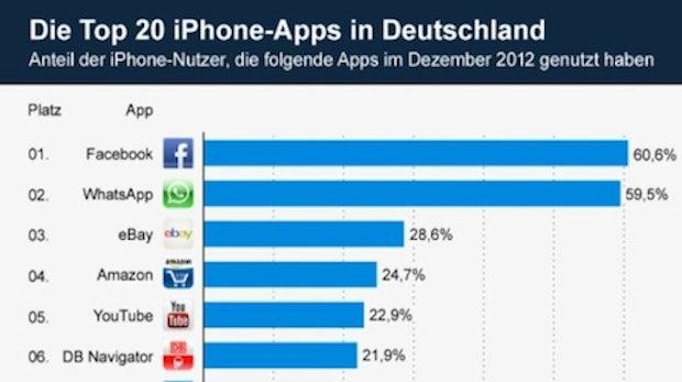 Meistgenutzte iPhone-App: WhatsApp jetzt gleichauf mit Facebook