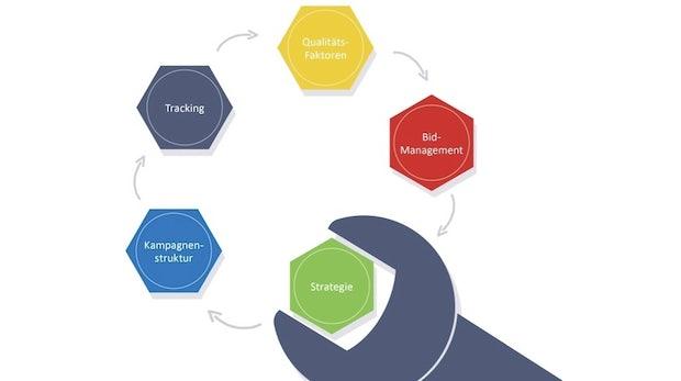 Google AdWords Optimierung: Gratis E-Book für Einsteiger und Fortgeschrittene