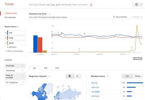 Video SEO: Google Trends zeigt erstmals Daten für YouTube