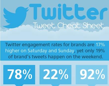 Marketing: So werden Tweets erfolgreicher
