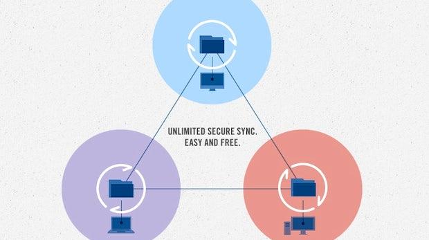 BitTorrent Sync: Dateien synchronisieren ohne Cloud-Speicher