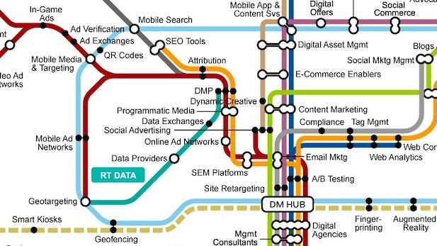 Gartner veröffentlicht Fahrplan des Online-Marketings