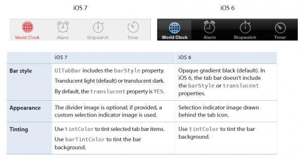 Unterschiede bei der Tableiste zwischen iOS 6 und iOS 7. (Screenshot: Apple Developer Website)