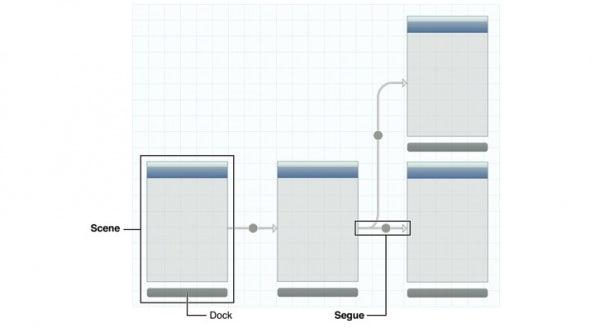 Mit Storyboards hat man bereits direkt in Xcode die Möglichkeit, Prototypen zu erstellen. (Screenshot: Apple Developer Website)