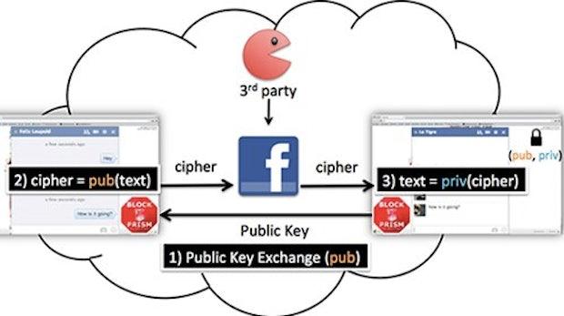 BlockPRISM: Chrome-Extension verschlüsselt Facebook-Chat – und bald noch mehr
