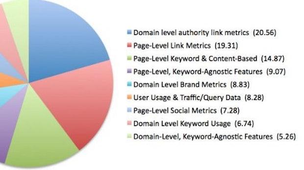 SEO: Die wichtigsten Ranking-Faktoren 2013