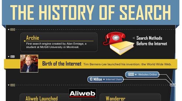 Nach Altavista: Infografik zeigt Geschichte der Websuche
