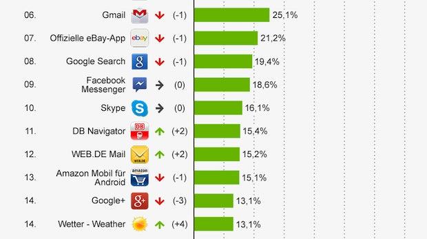 Android-Apps: WhatsApp führt Top 20 in Deutschland an