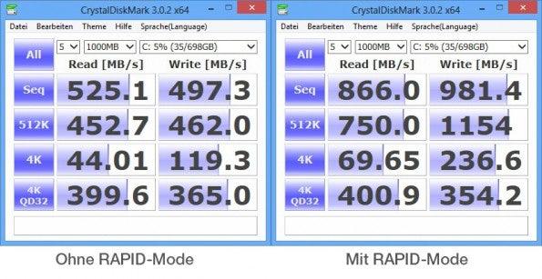 Die Schreib- und Leseraten der SSD 840 EVO sind beeindruckend. Sowohl mit aktiviertem RAPID-Mode, als auch ohne.