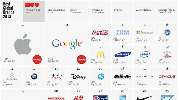 TechCrunch kommt nach Deutschland, Apple und Google dominieren Marken-Ranking und Twitter erweitert Analytics